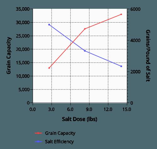 Salt Efficiency Chart