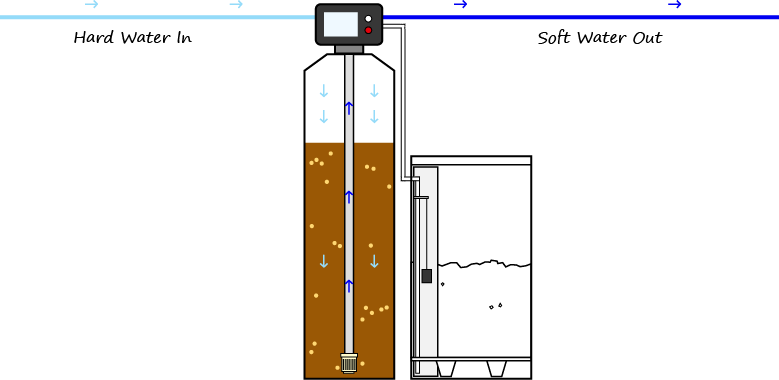 how does a water softener work - service schematic