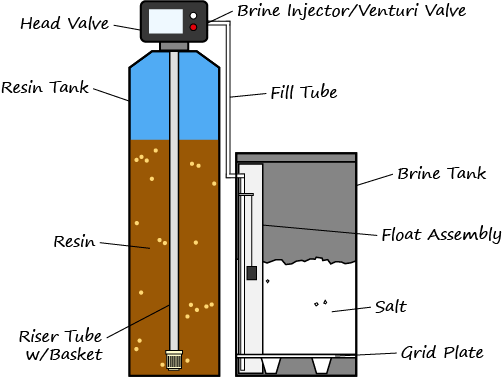 Water Softener Repair & Problem Troubleshooting (Upgraded Guide)