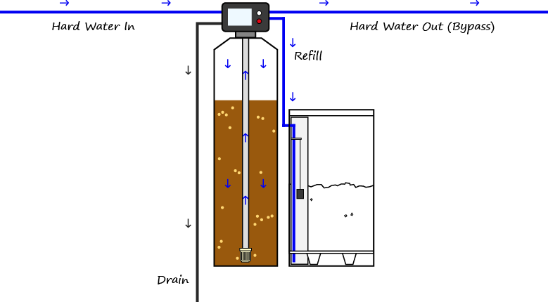 water softener refilling diagram