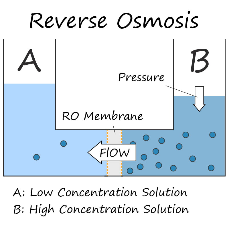 Reverse Osmosis Process Diagram