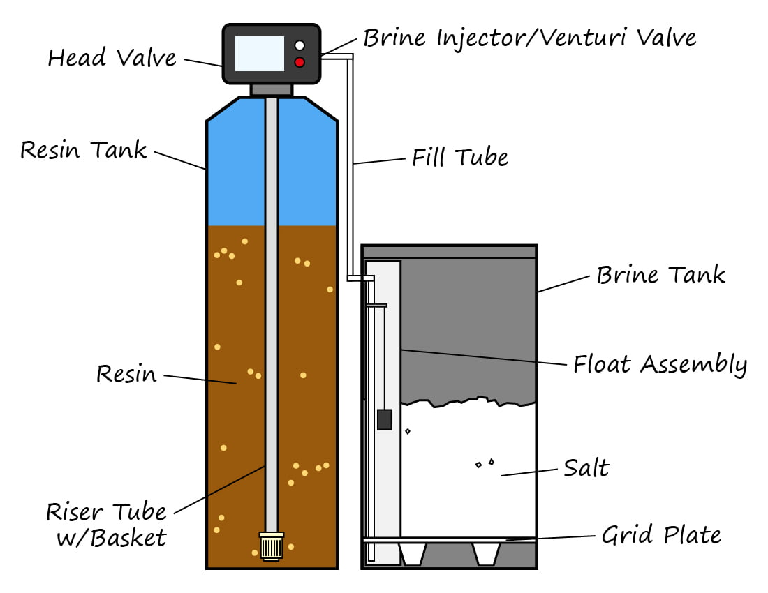 Water Softener Parts Diagram