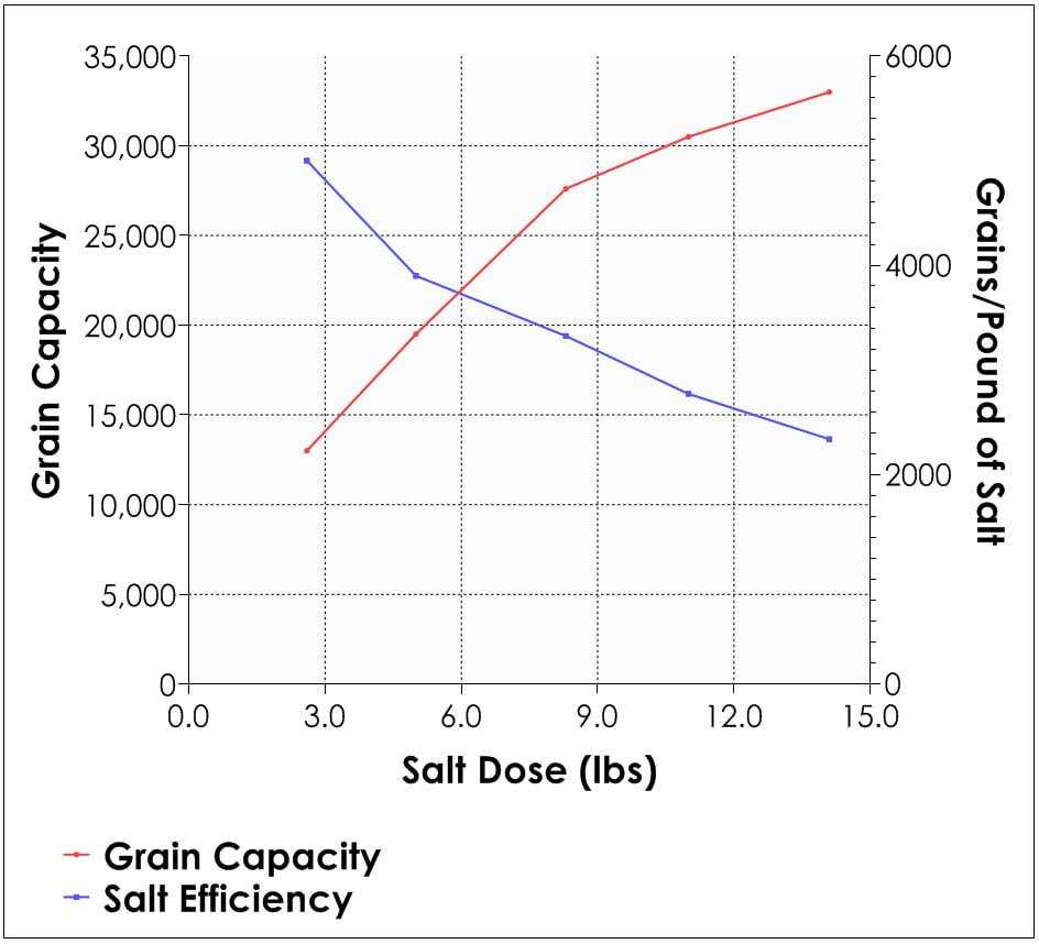 Water Softener Salt Efficiency Graph