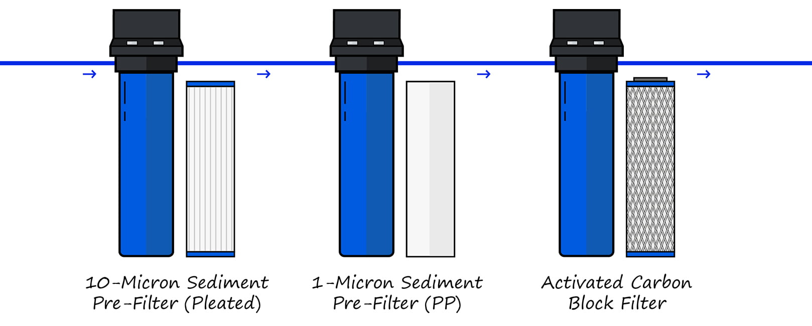 Filter Chain Example