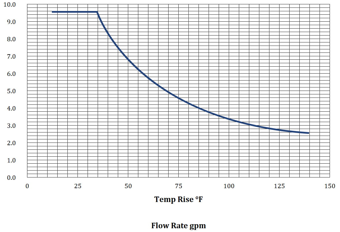 water softener example sizing chart