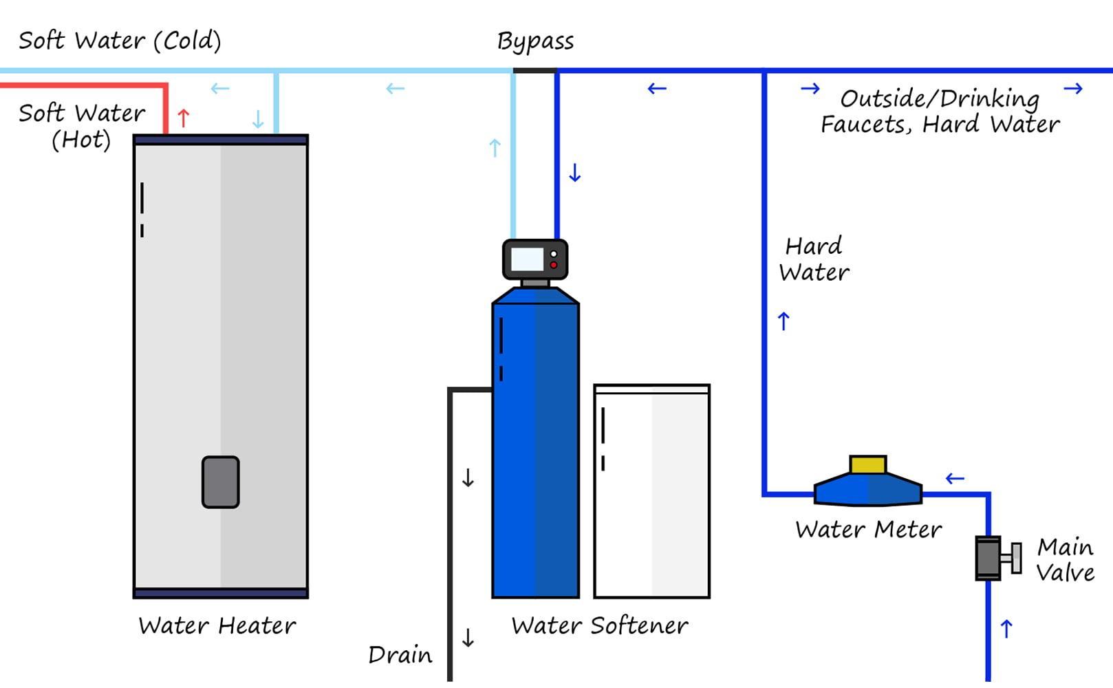 water softener installation diagram